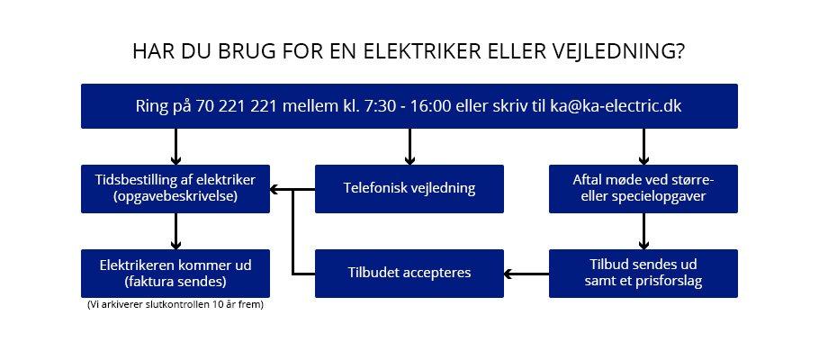 procedure1